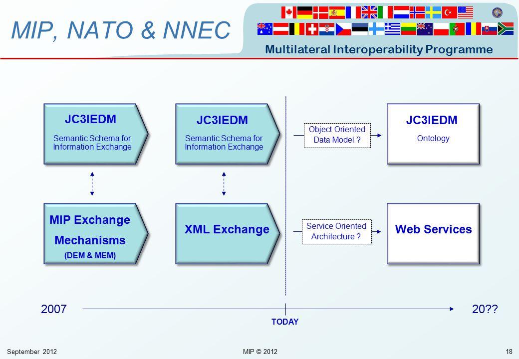 MIP, NATO & NNEC JC3IEDM JC3IEDM JC3IEDM MIP Exchange Mechanisms