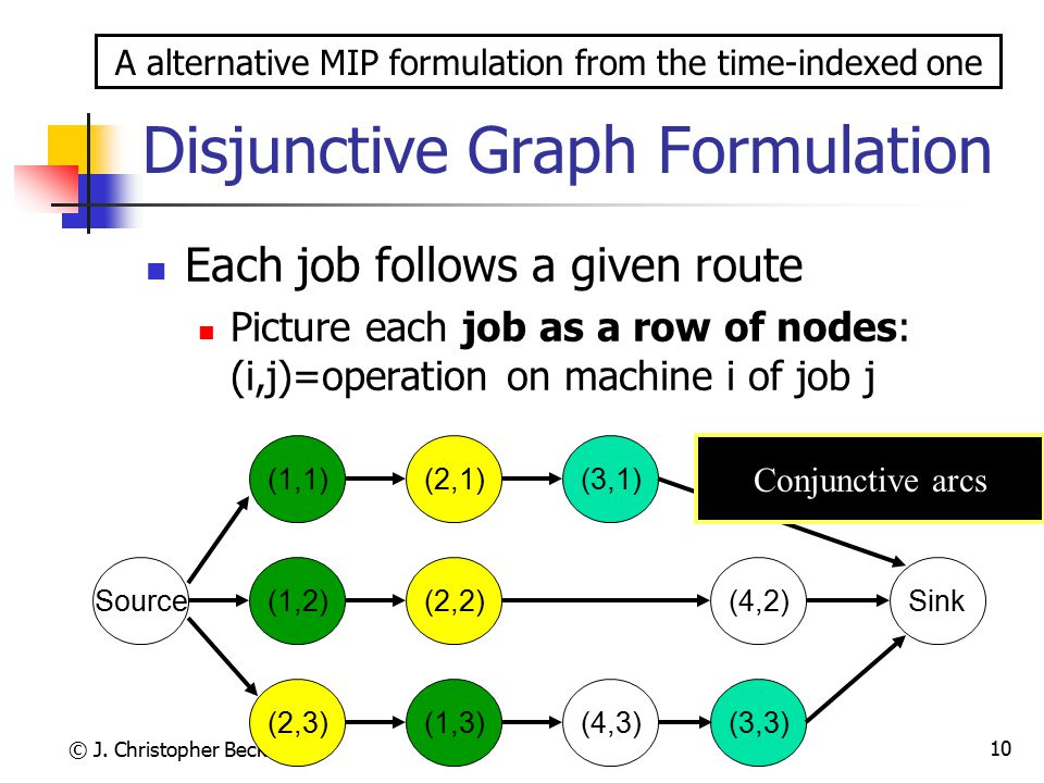 Disjunctive Graph Formulation