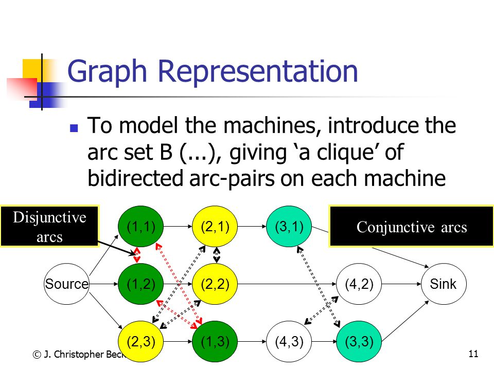Graph Representation To model the machines, introduce the arc set B (...), giving 'a clique' of bidirected arc-pairs on each machine.
