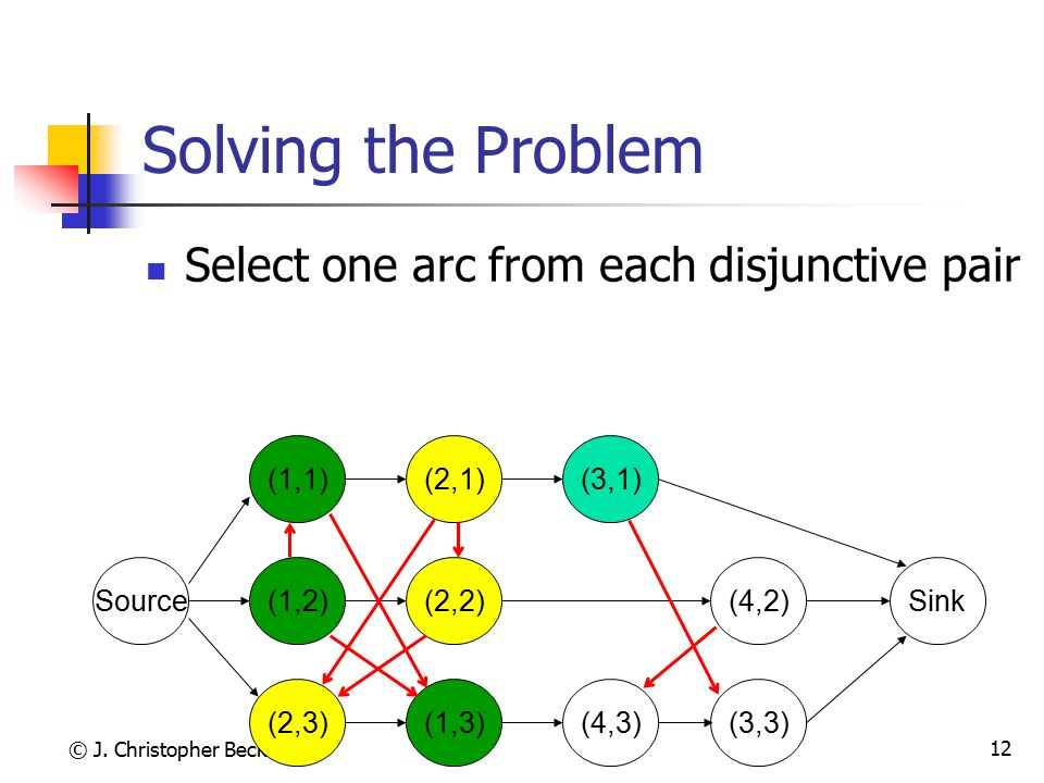 Solving the Problem Select one arc from each disjunctive pair (1,1)