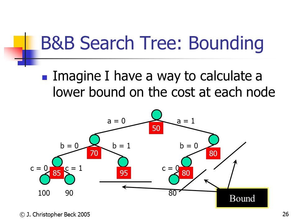 B&B Search Tree: Bounding