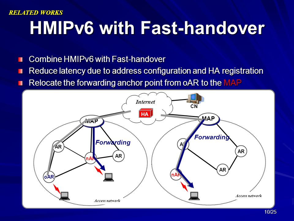 HMIPv6 with Fast-handover