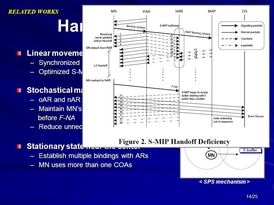 < SPS mechanism >