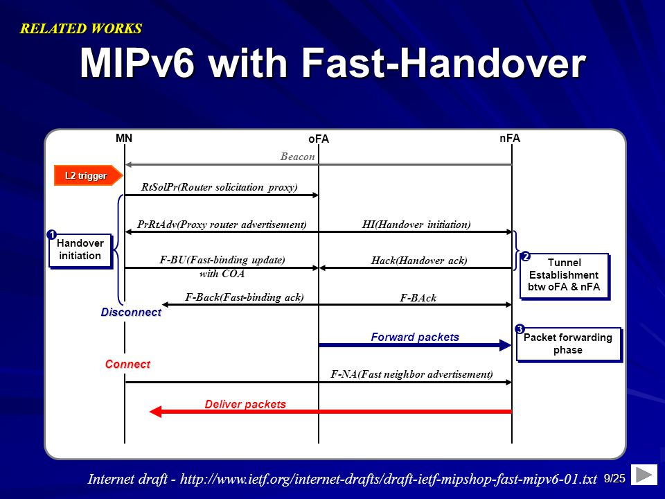 MIPv6 with Fast-Handover