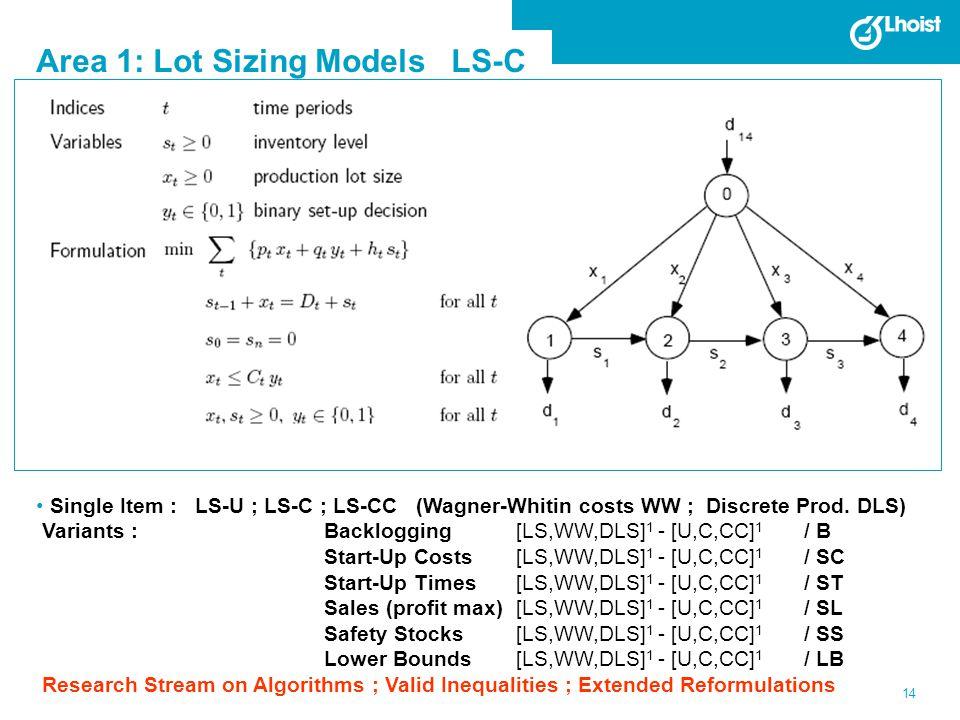 Area 1: Lot Sizing Models LS-C