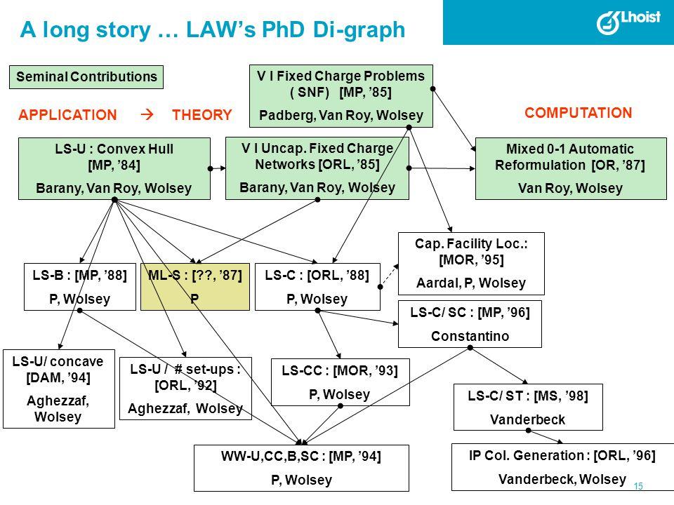 A long story … LAW's PhD Di-graph