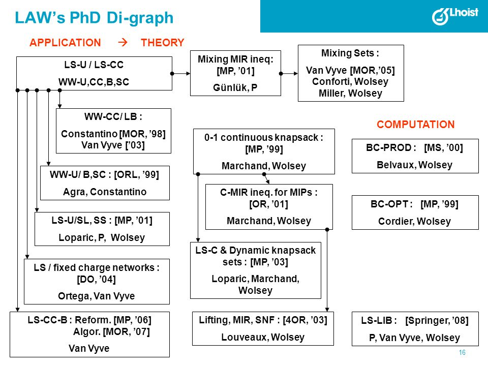 LAW's PhD Di-graph APPLICATION  THEORY COMPUTATION Mixing Sets :