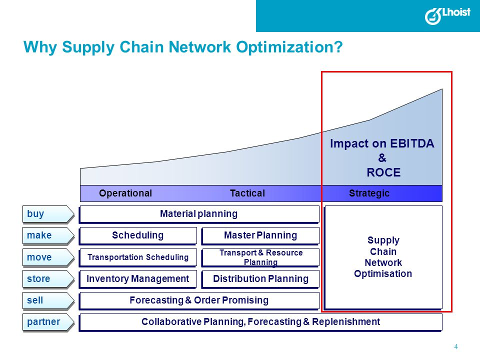 Why Supply Chain Network Optimization