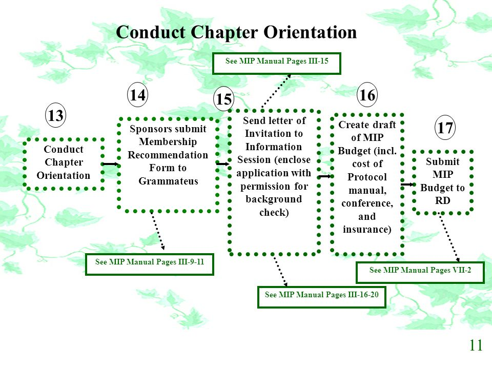 Conduct Chapter Orientation
