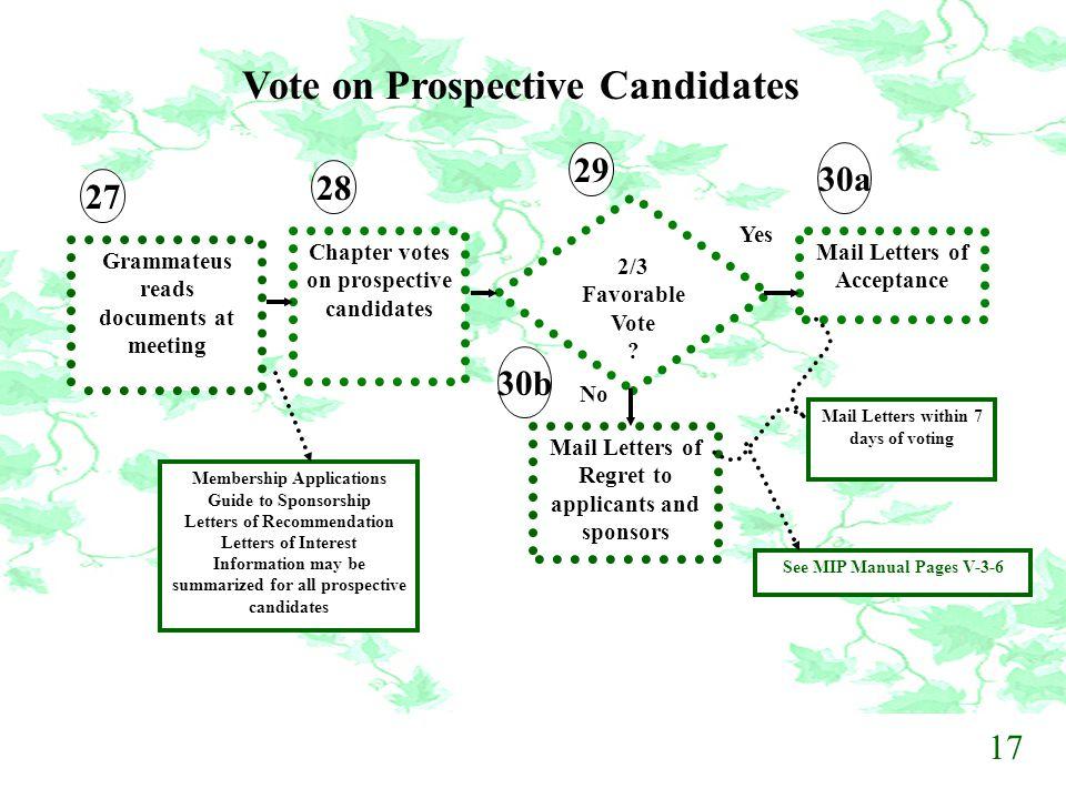 Vote on Prospective Candidates