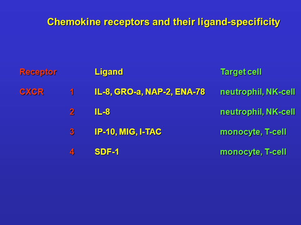 Chemokine receptors and their ligand-specificity