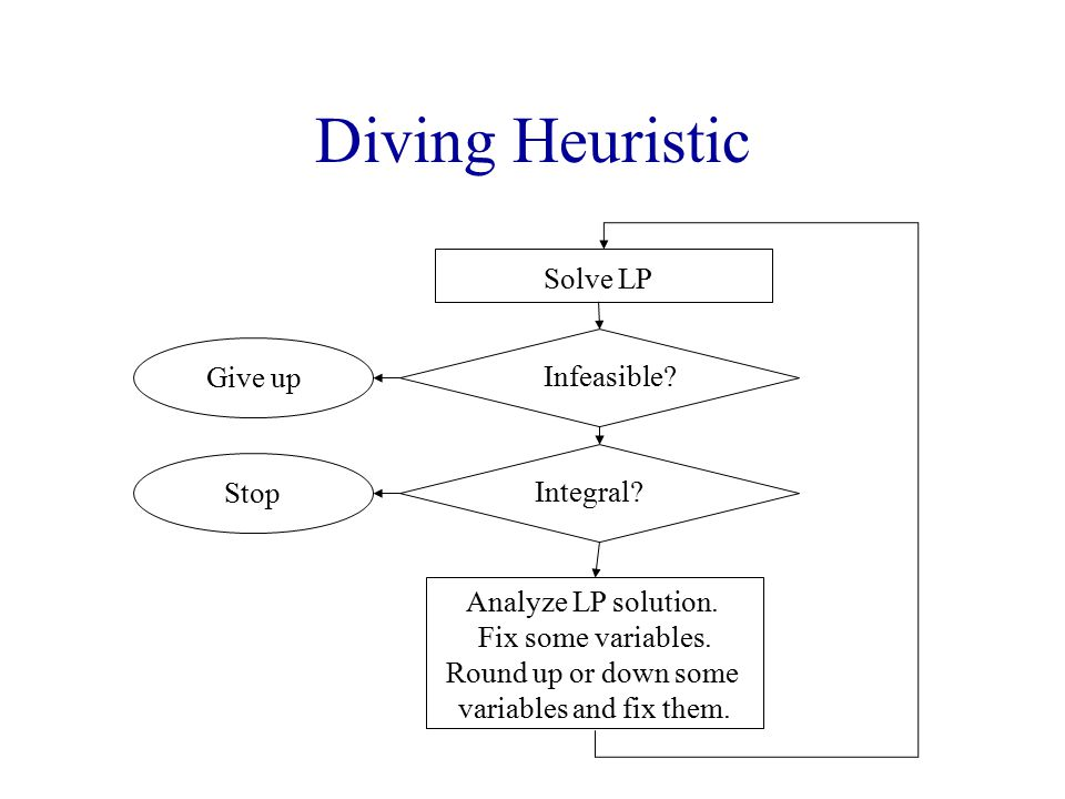 Diving Heuristic Solve LP Give up Infeasible Stop Integral