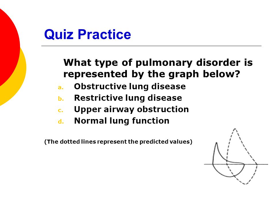 Quiz Practice What type of pulmonary disorder is represented by the graph below Obstructive lung disease.