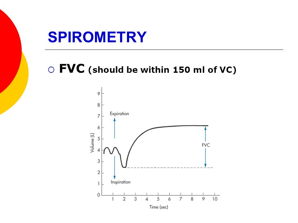 SPIROMETRY FVC (should be within 150 ml of VC)