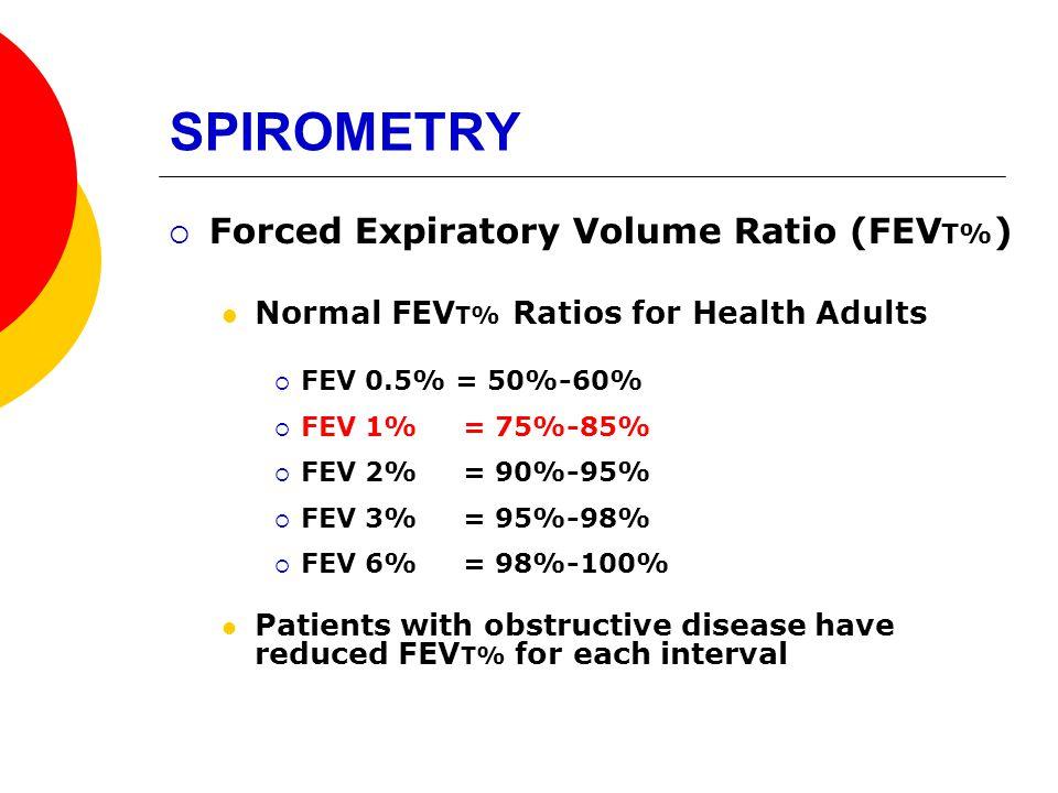 SPIROMETRY Forced Expiratory Volume Ratio (FEVT%)