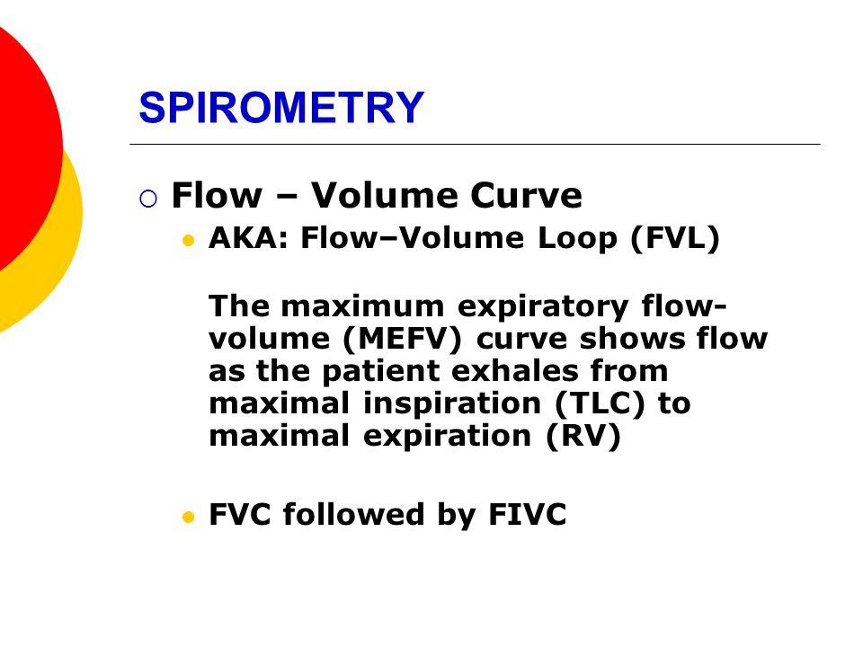 SPIROMETRY Flow – Volume Curve AKA: Flow–Volume Loop (FVL)