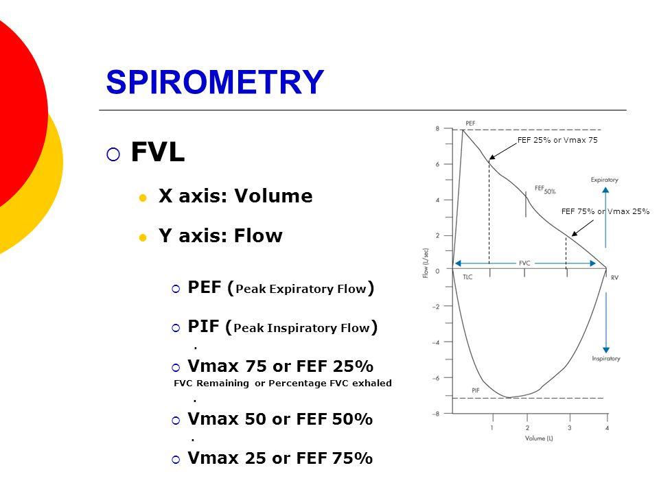 SPIROMETRY FVL X axis: Volume Y axis: Flow PEF (Peak Expiratory Flow)