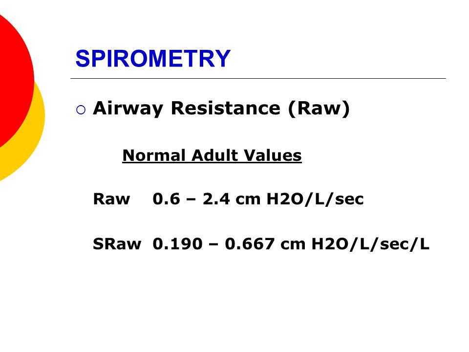 SPIROMETRY Airway Resistance (Raw) Normal Adult Values