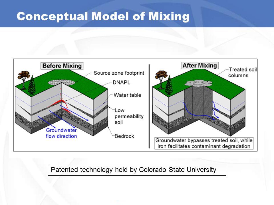 Conceptual Model of Mixing
