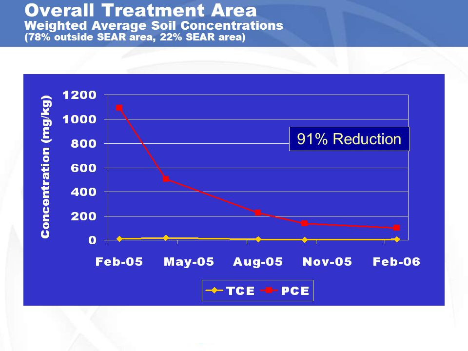 Overall Treatment Area Weighted Average Soil Concentrations (78% outside SEAR area, 22% SEAR area)