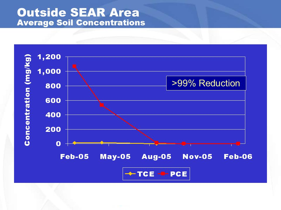 Outside SEAR Area Average Soil Concentrations