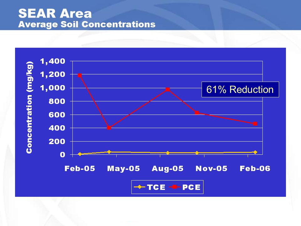 SEAR Area Average Soil Concentrations