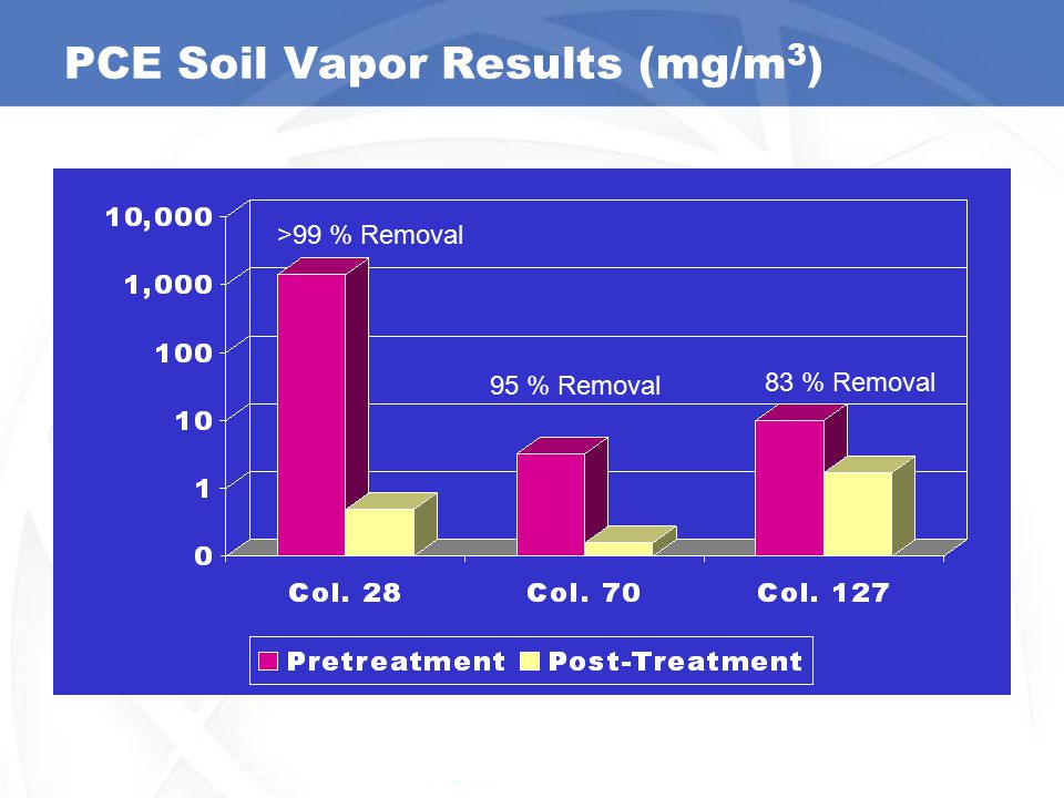 PCE Soil Vapor Results (mg/m3)