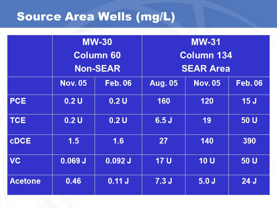 Source Area Wells (mg/L)