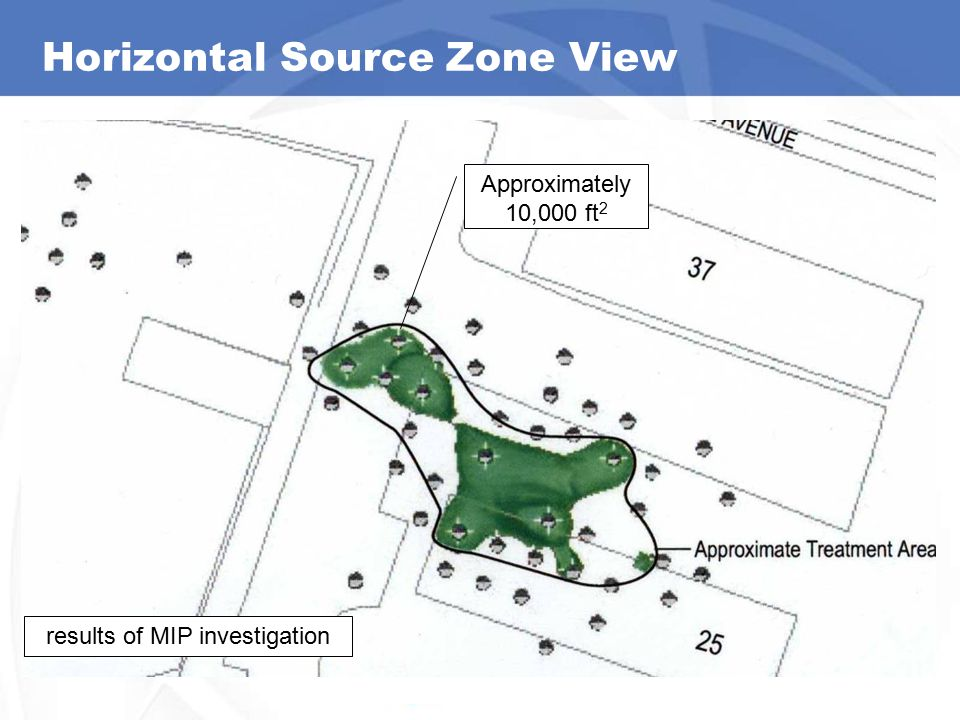 Horizontal Source Zone View