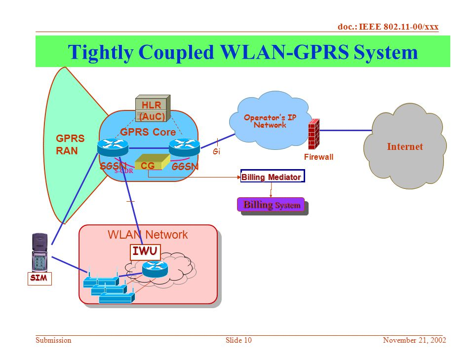 Tightly Coupled WLAN-GPRS System