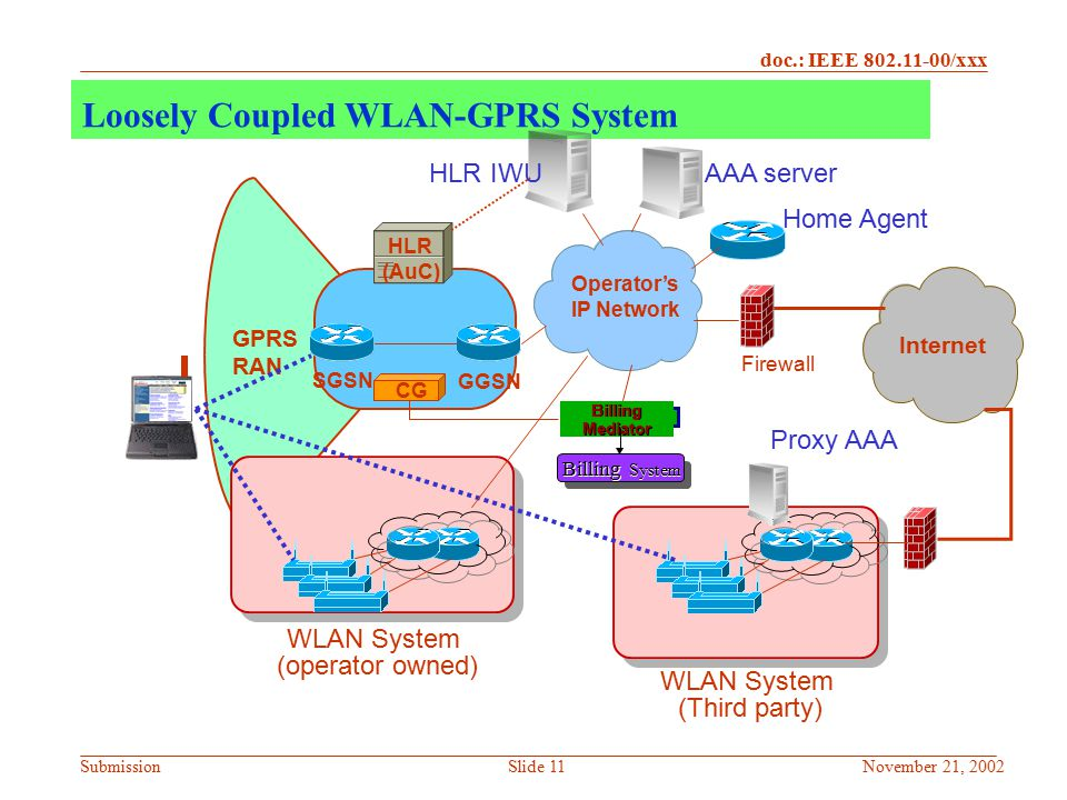 Loosely Coupled WLAN-GPRS System