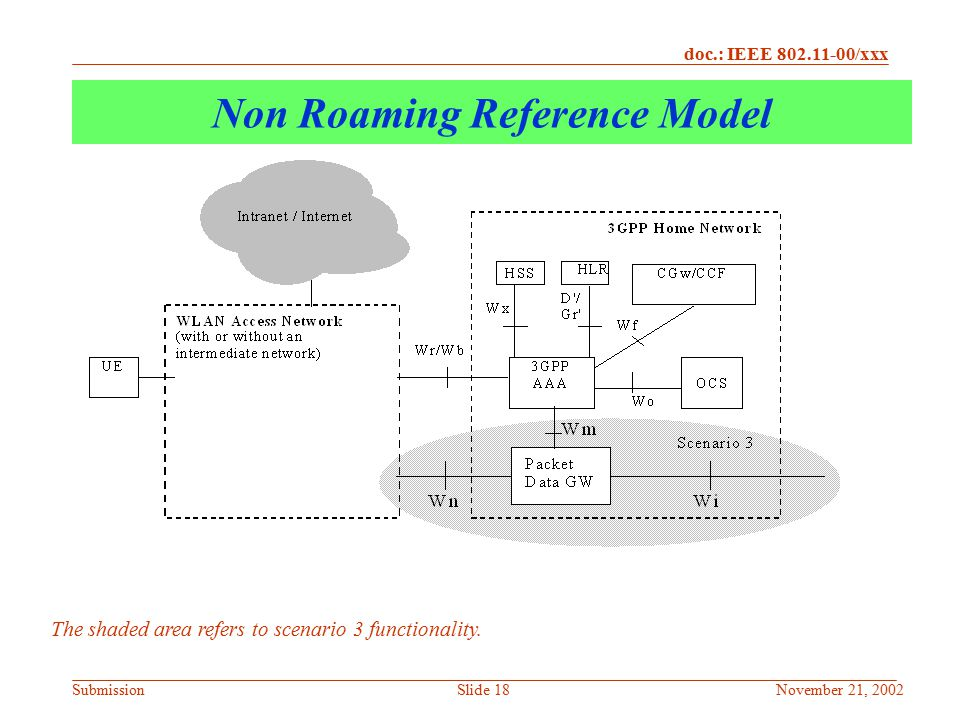 Non Roaming Reference Model