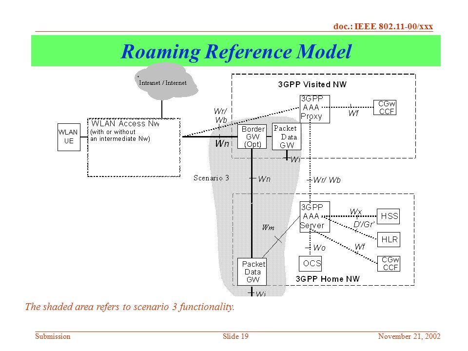 Roaming Reference Model