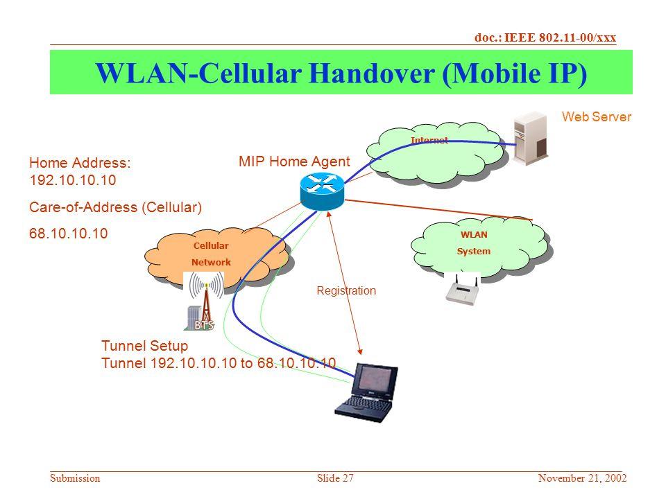 WLAN-Cellular Handover (Mobile IP)