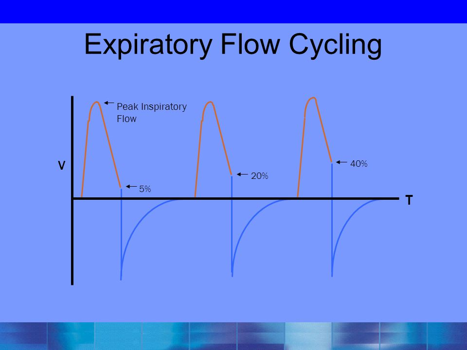 Expiratory Flow Cycling