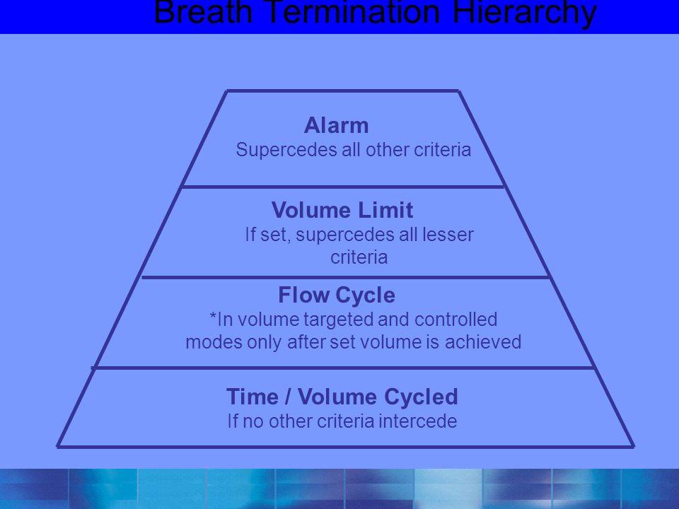 Breath Termination Hierarchy
