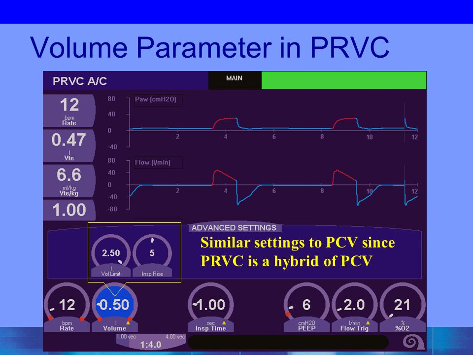 Volume Parameter in PRVC