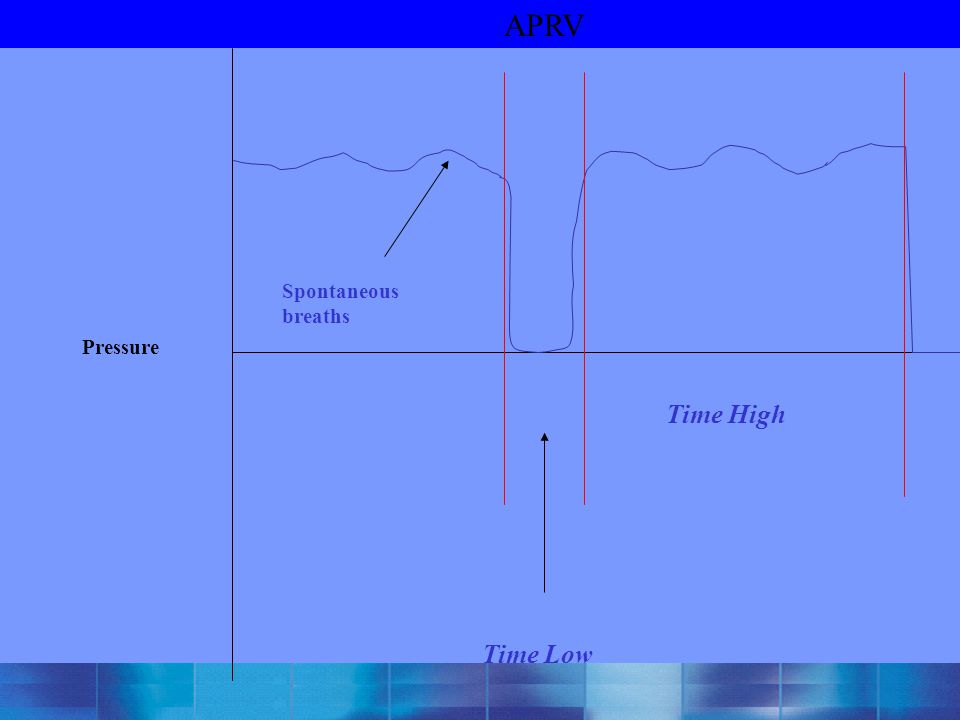 APRV Spontaneous breaths Pressure Time High Time Low
