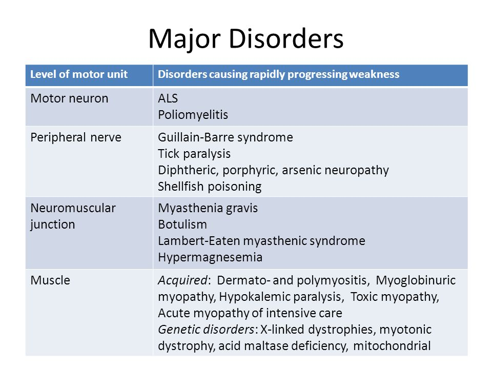 Major Disorders Motor neuron ALS Poliomyelitis Peripheral nerve