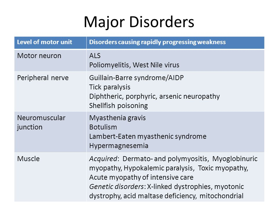 Major Disorders Motor neuron ALS Poliomyelitis, West Nile virus