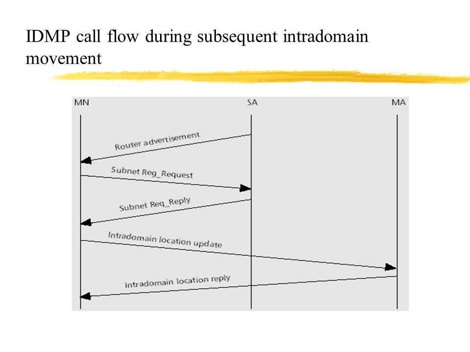 IDMP call flow during subsequent intradomain movement