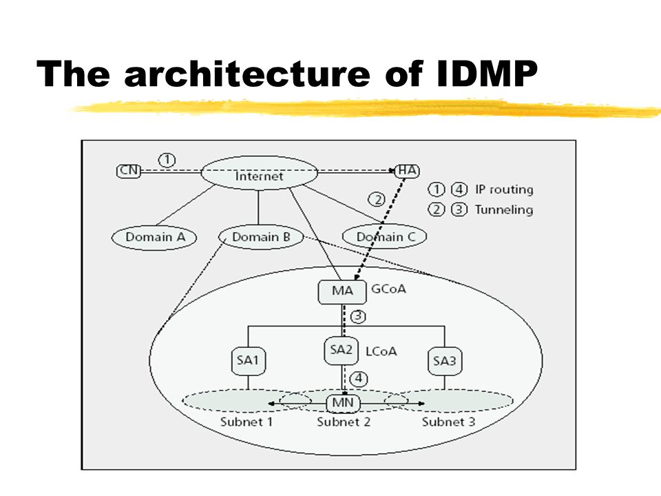 The architecture of IDMP