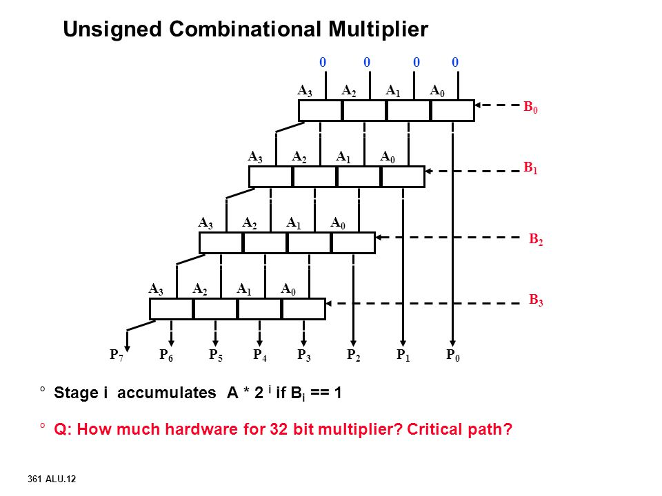 Unsigned Combinational Multiplier