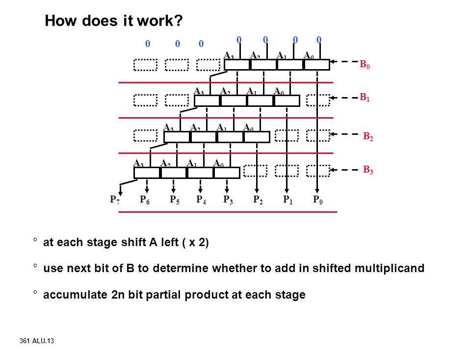 How does it work at each stage shift A left ( x 2)