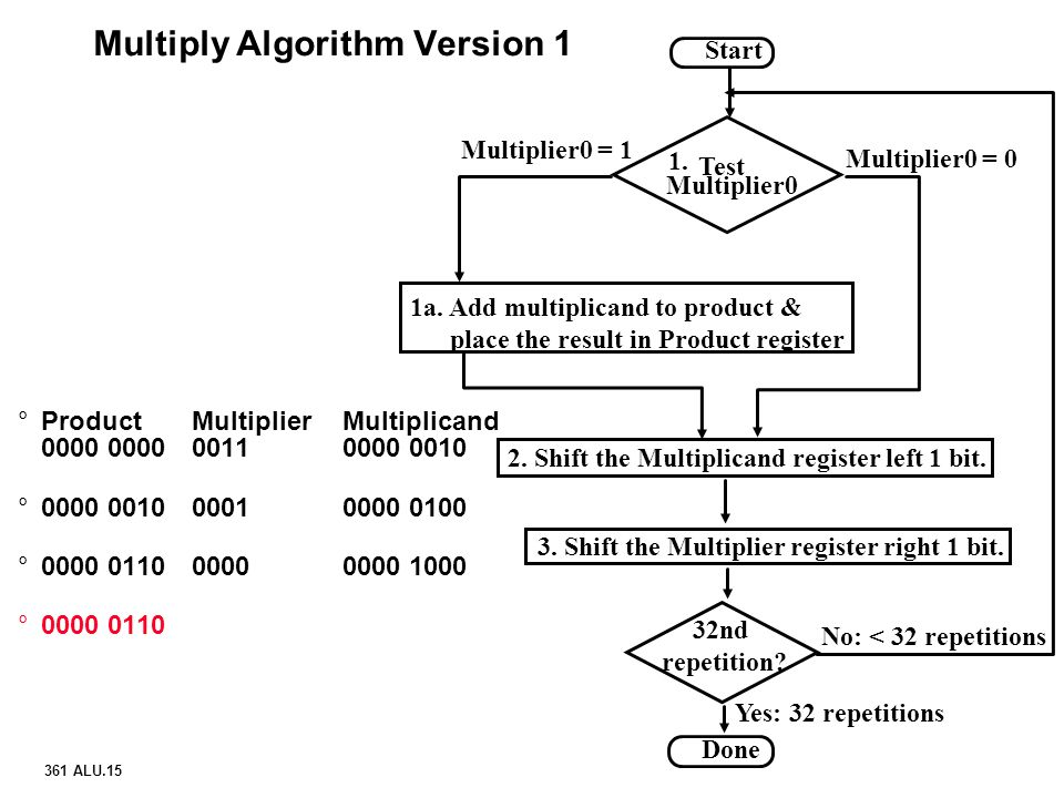 Multiply Algorithm Version 1
