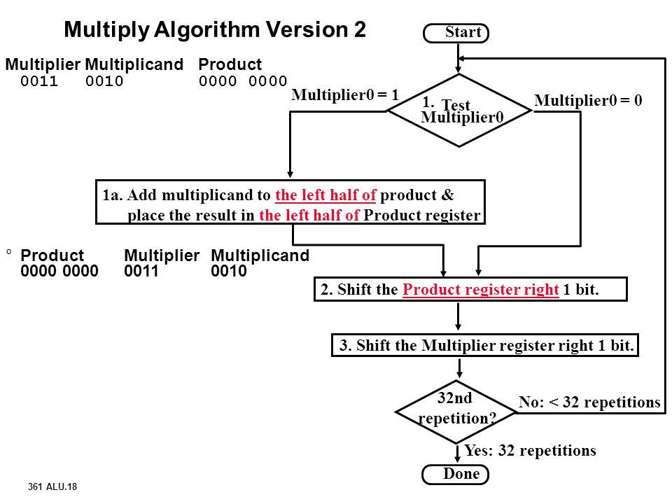 Multiply Algorithm Version 2