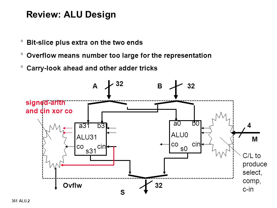 Review: ALU Design Bit-slice plus extra on the two ends