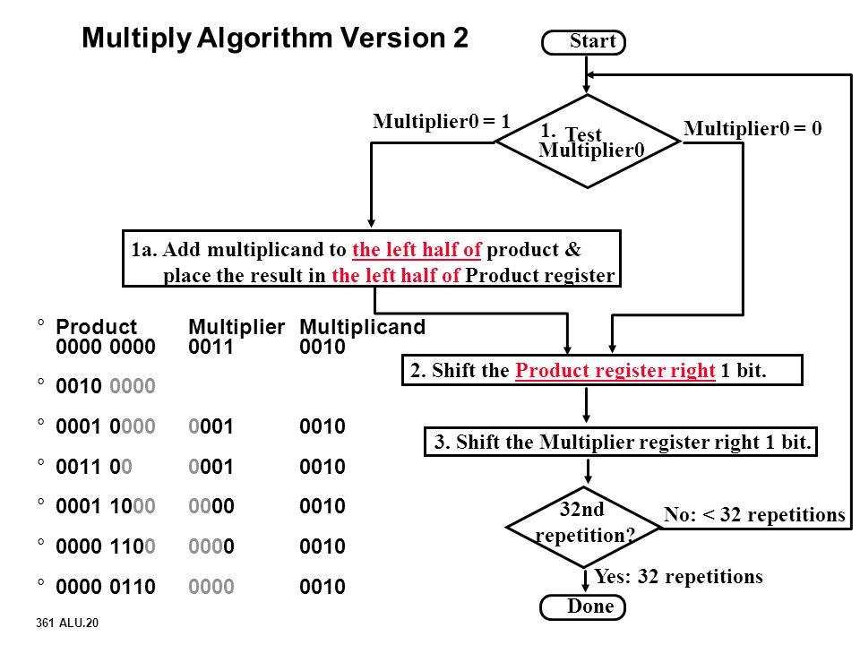 Multiply Algorithm Version 2