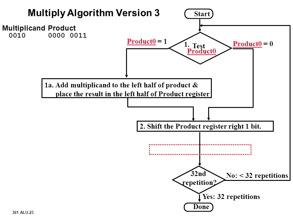 Multiply Algorithm Version 3