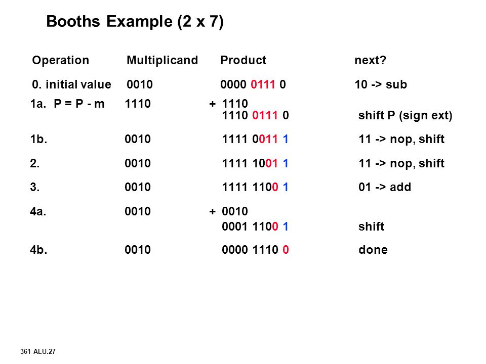Booths Example (2 x 7) Operation Multiplicand Product next